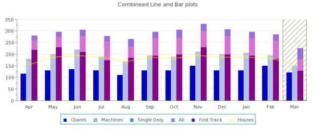 PHP Graphs